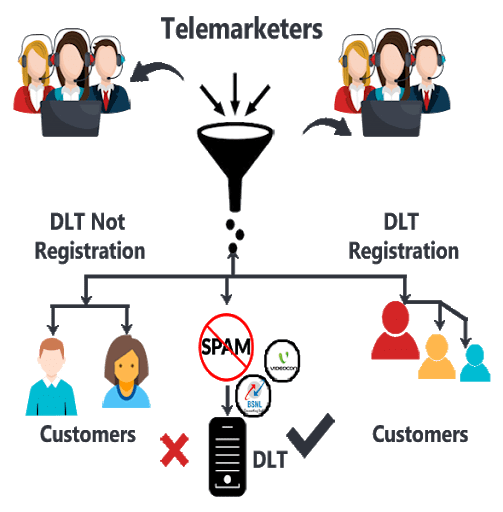 dlt sms dlt registration trai dlt registration